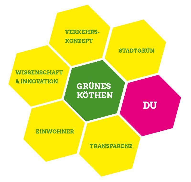 Das ist uns im Stadtrat Köthen (Anhalt) besonders wichtig - Bündnis 90/Die Grünen Köthen Anhalt